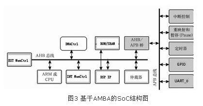 AMBA片上总线在SoC芯片设计中的应用