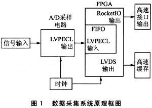 如何利用FPGA设计高速数据采集系统接口