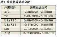 ARM7与FPGA在工业控制中的结合应用