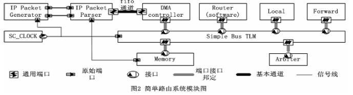 基于AMBA架构的SoC系统事务级建模