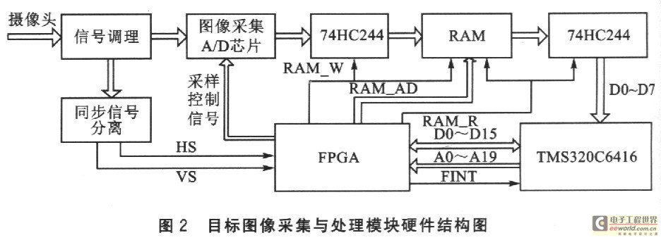 基于TMS320C6416与FPGA的实时光电图像识别系统