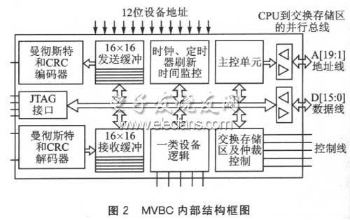 基于SOPC的车辆息线控制器设计方案