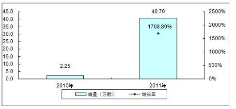 中国TD-LTE终端芯片研究分析
