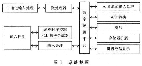 基于CPLD/FPGA高速数据采集系统的设计
