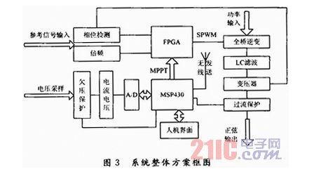 基于MSP430和FPGA的风光逆变并网系统