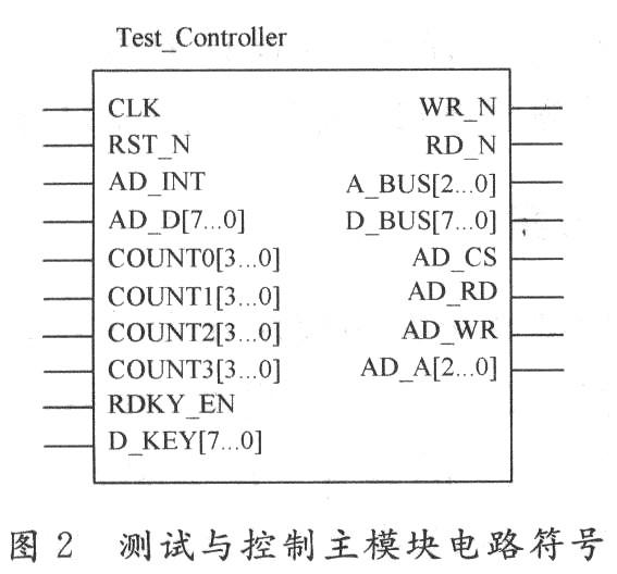 基于高速定点FFT算法的FPGA设计方案