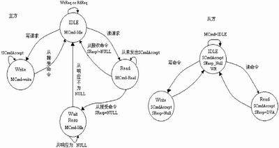 开放核协议—IP核在SoC设计中的接口技术