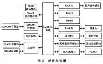 如何利用FPGA技术实现智能导盲犬?