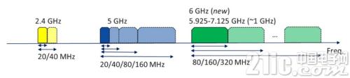 Wi-Fi加速准备杀入6GHz频段