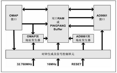 CPLD在通信数据传输中的应用