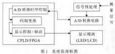 基于CPLD的16位高精度数字电压表设计