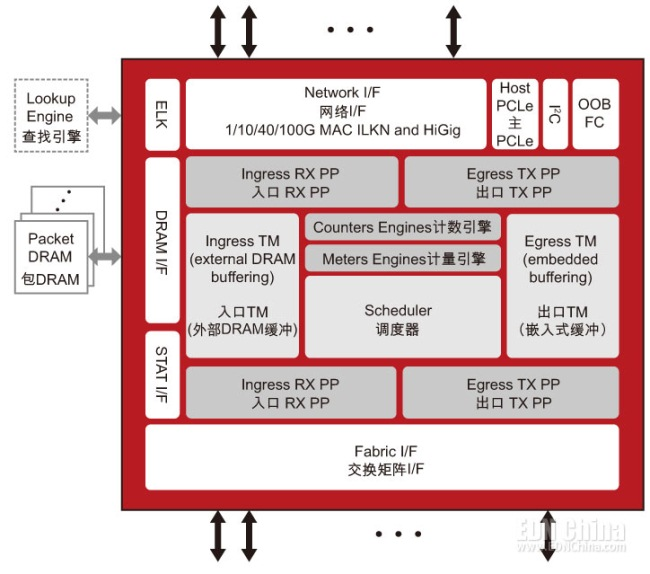 高密度以太网交换芯片实现线卡功能