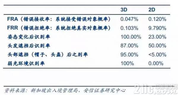 3D ToF人脸识别技术要商用 vivo宣称下半年将推出3D ToF