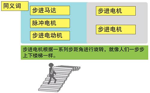 步进电机驱动器简介(上)——步进电机的特点、分类和工作原理