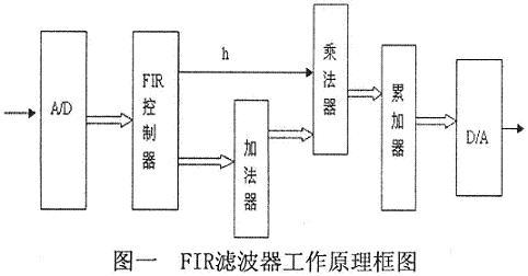 FPGA实现FIR抽取滤波器的设计