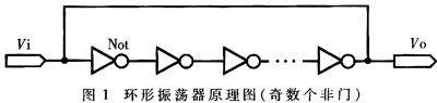基于CPLD的片内环形振荡器的设计方案