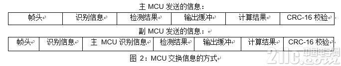 图 2:MCU 交换信息的方式