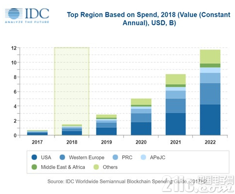 IDC预测:2022年全球区块链解决方案支出将达到117亿美元