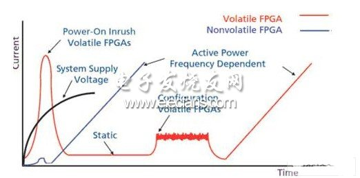 FPGA设计当中的功耗问题研究