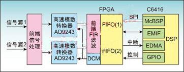 在高速信号采集系统中利用FPGA实现异步FIFO设计