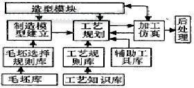 基于Pro/E平台的CAD/CAPP/CAM系统集成化研究