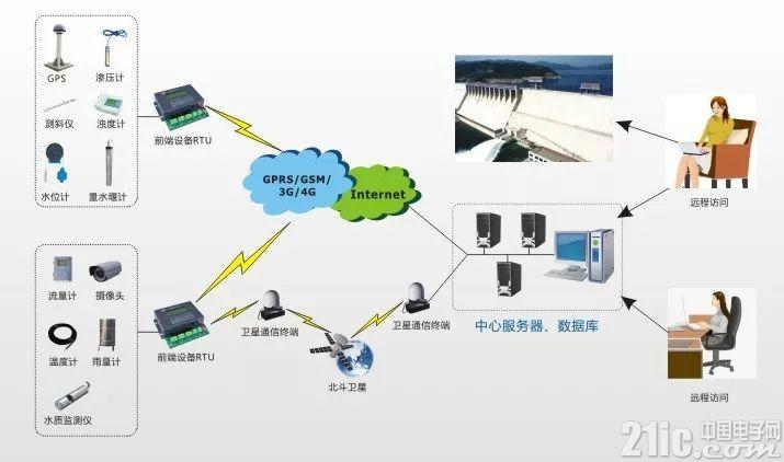 水库监测系统无线化该如何实现?