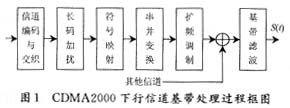 CDMA2000基带信号发生器的FPGA+DSP实现