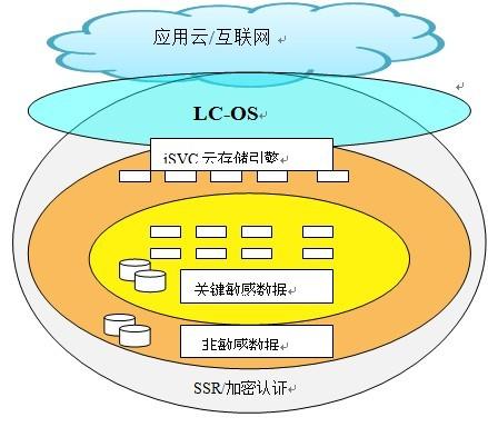 云计算模式下移动互联网安全监控与保障系统