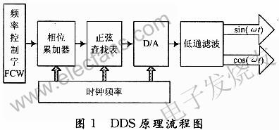 基于FPGA的DDFS与DDWS两种实现方式