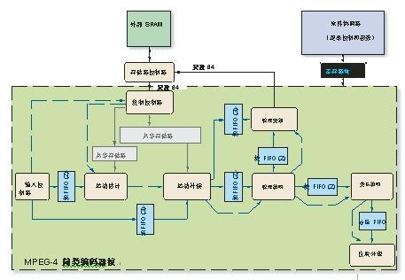基于FPGA 的MPEG-4 编解码器