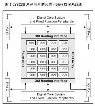 PSoC3 应用于多通讯接口时的 DMA 设计
