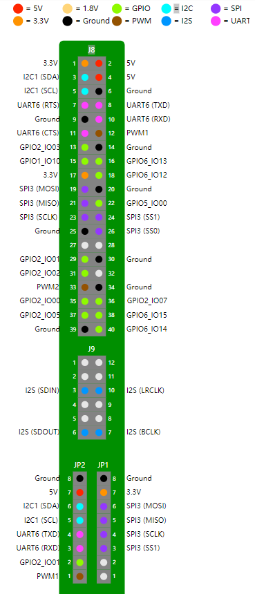 NXP i.MX7D与AndroidThings系列之六:PWM输出
