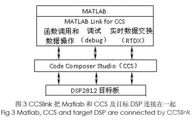 Matlab与 DSP混合实现无传感器矢量控制