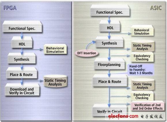 ASIC和FPGA的优势与劣势