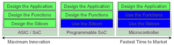 新技术架起ASIC与基于ARM的控制器之间的桥梁