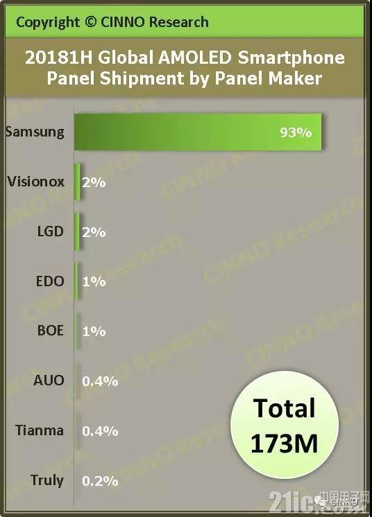 三星一家独大!2018年上半年全球AMOLED手机面板出货排行榜