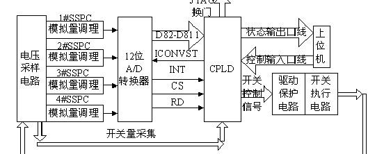 一种多开关结构的固态功控系统的设计开发