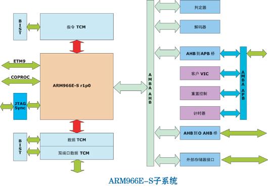 复杂的多核心ARM集成设计面临的挑战和提出的解决方案