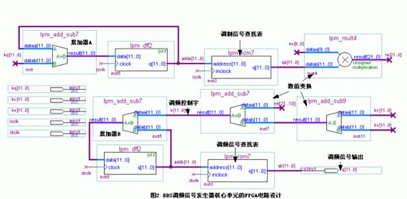 DDS调频信号发生器的FPGA电路设计