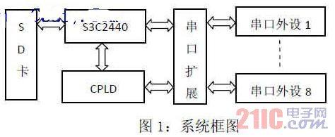 基于WINCE的多串口扩展系统的设计