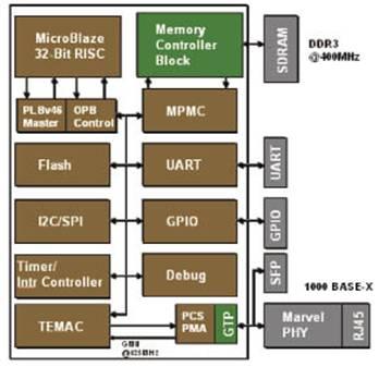 如何快速启动嵌入式系统开发