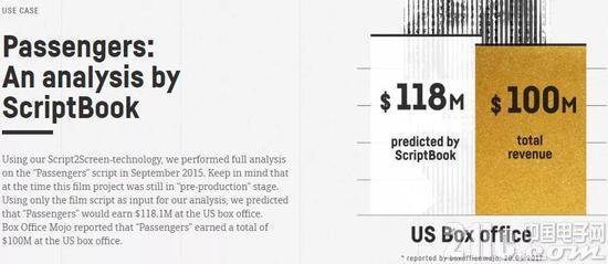 人工智能逆天功能,看剧本就能预测影片能否赚钱?