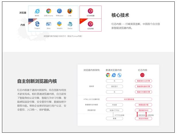 号称自主内核国产红芯浏览器:其实是Chrome套个壳