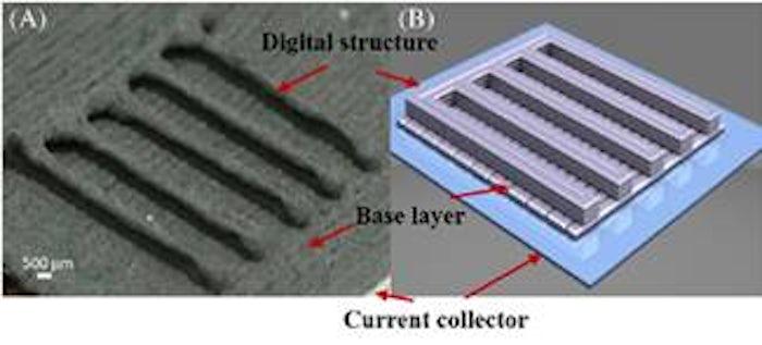 研究人员:3D打印电极为锂电池带来前所未有改进