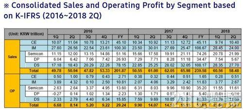 三星电子上半年零部件销售额达3400亿元:超过手机部门
