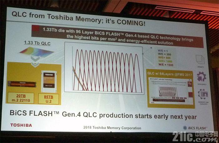东芝QLC闪存P/E寿命可达1500次,可轻松作出85TB容量的U.2硬盘
