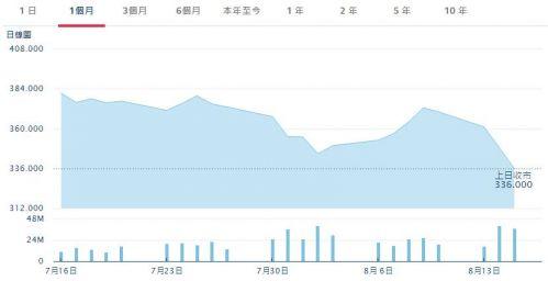 腾讯13年来首次出现季度利润下滑,股价继续下跌