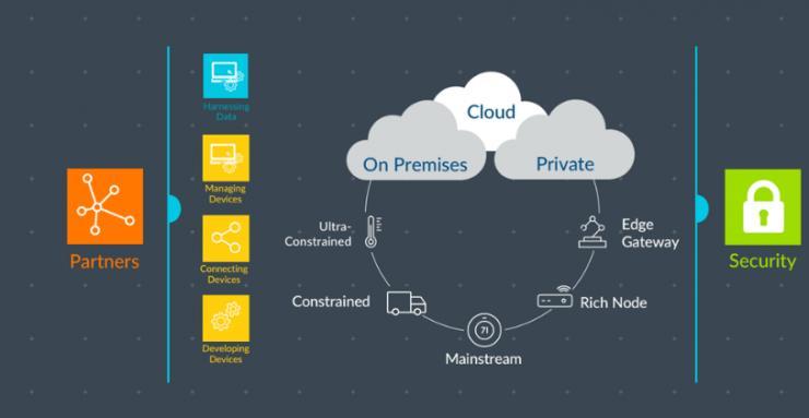 Arm Pelion 物联网平台:提供灵活、安全、高效的设备到数据物联网解决方案