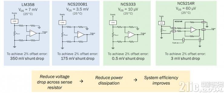 电流检测方案
