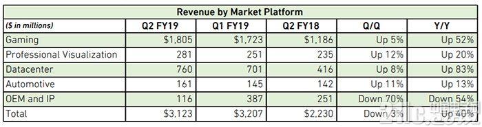 英伟达发布三款图灵架构显卡,NVIDIA股价止跌回升
